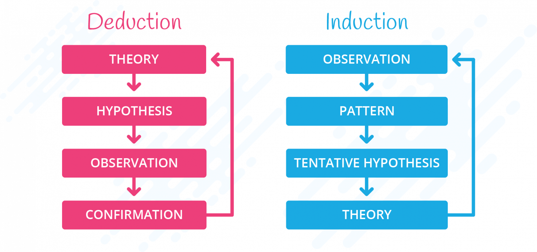 induction vs deduction